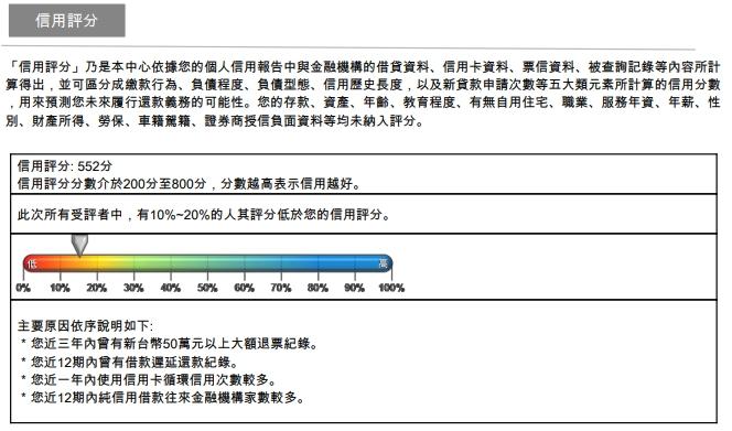 聯徵報告的信用評分表
