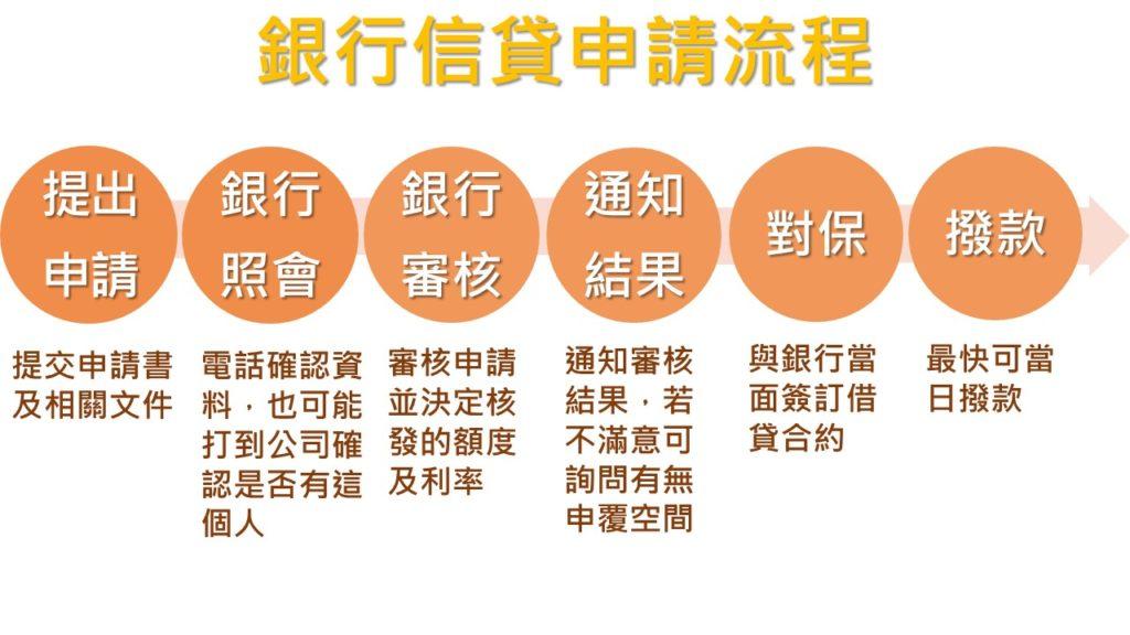 銀行信貸申請流程